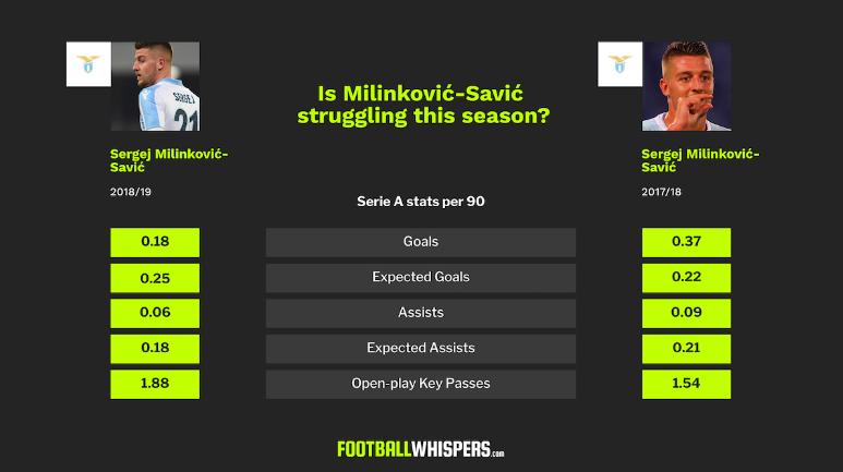 Statistiche a paragone di Milinkovic-Savic nella stagione 2018/19 e 2017/18