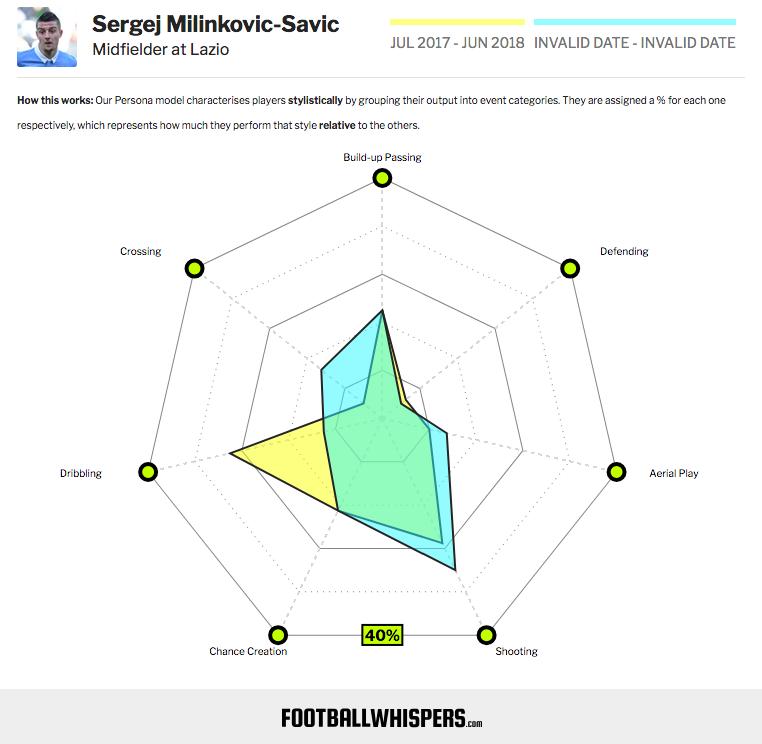 Le statistiche di Milinkovic-Savic nella stagione 2017/18